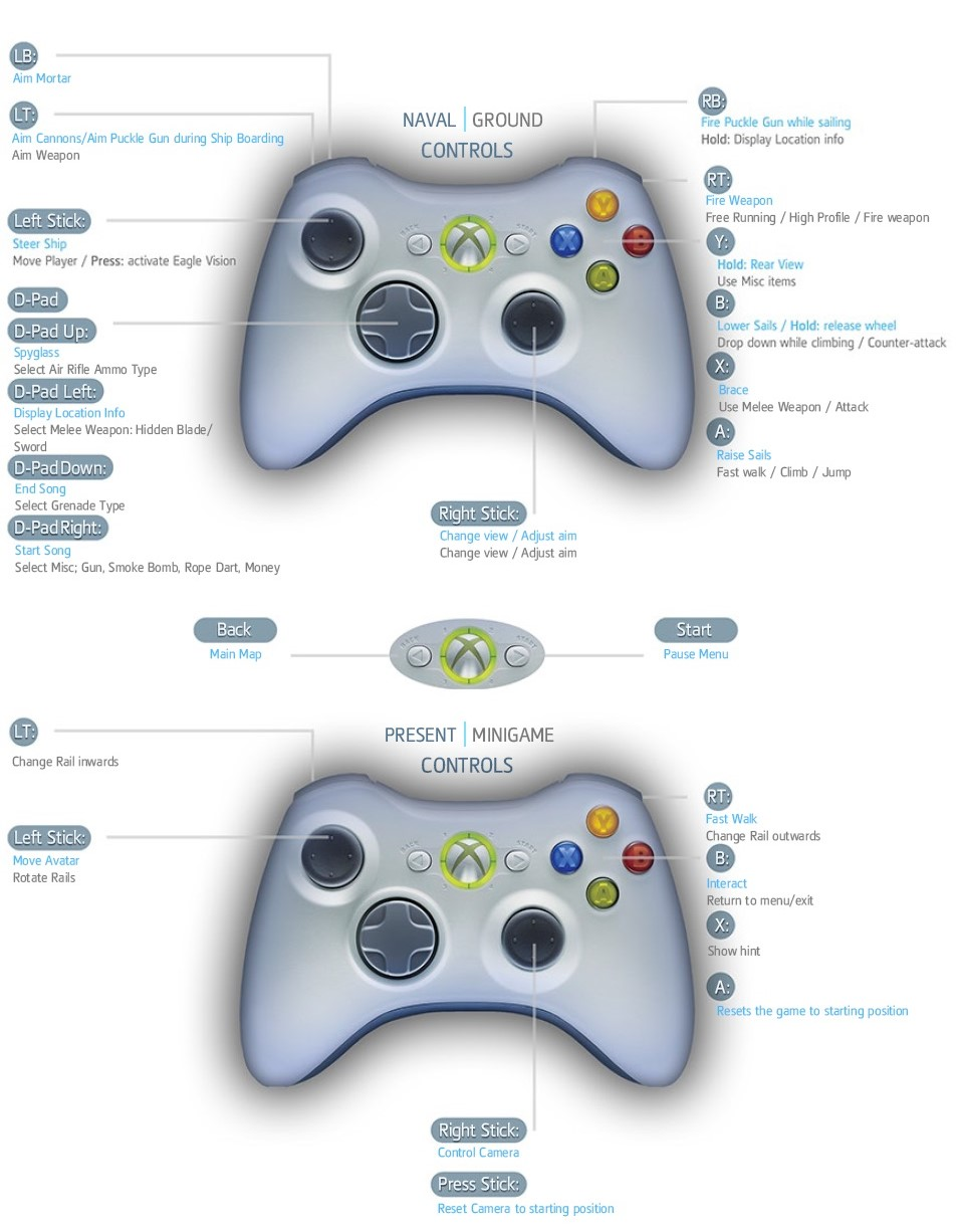 In Game Controls Xbox 360 Ubisoft Support